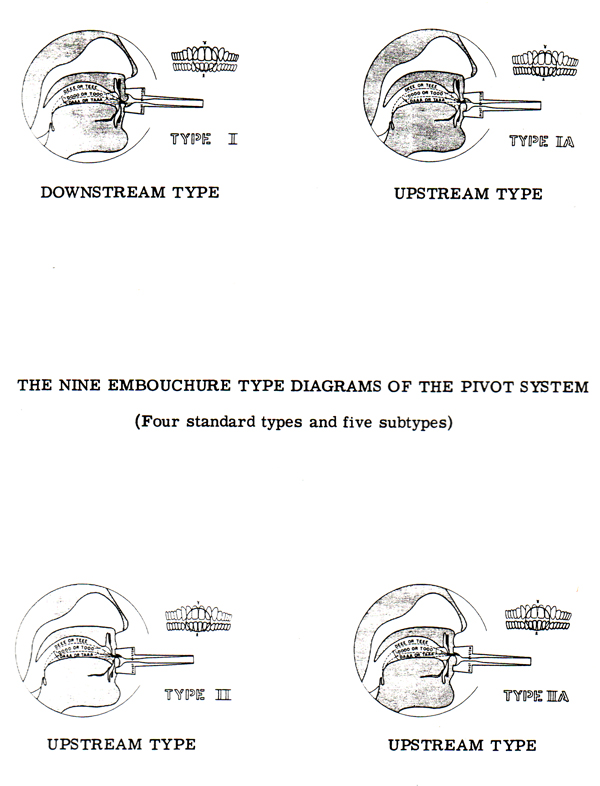 Reinhardt Types Page 11 brass embouchures and air stream direction wilktone